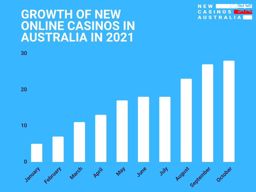 Growth of New Online Casinos in Australia in 2021